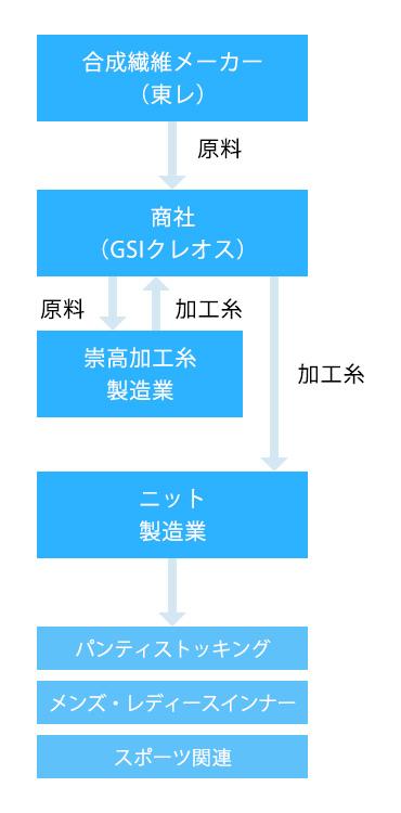 製造と物流の概念図